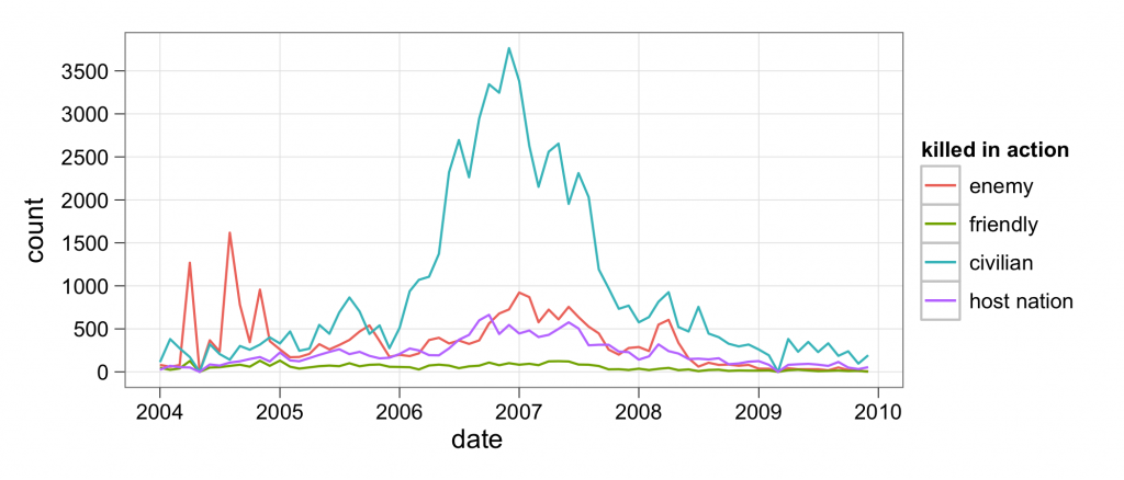 Deaths in Iraq over time