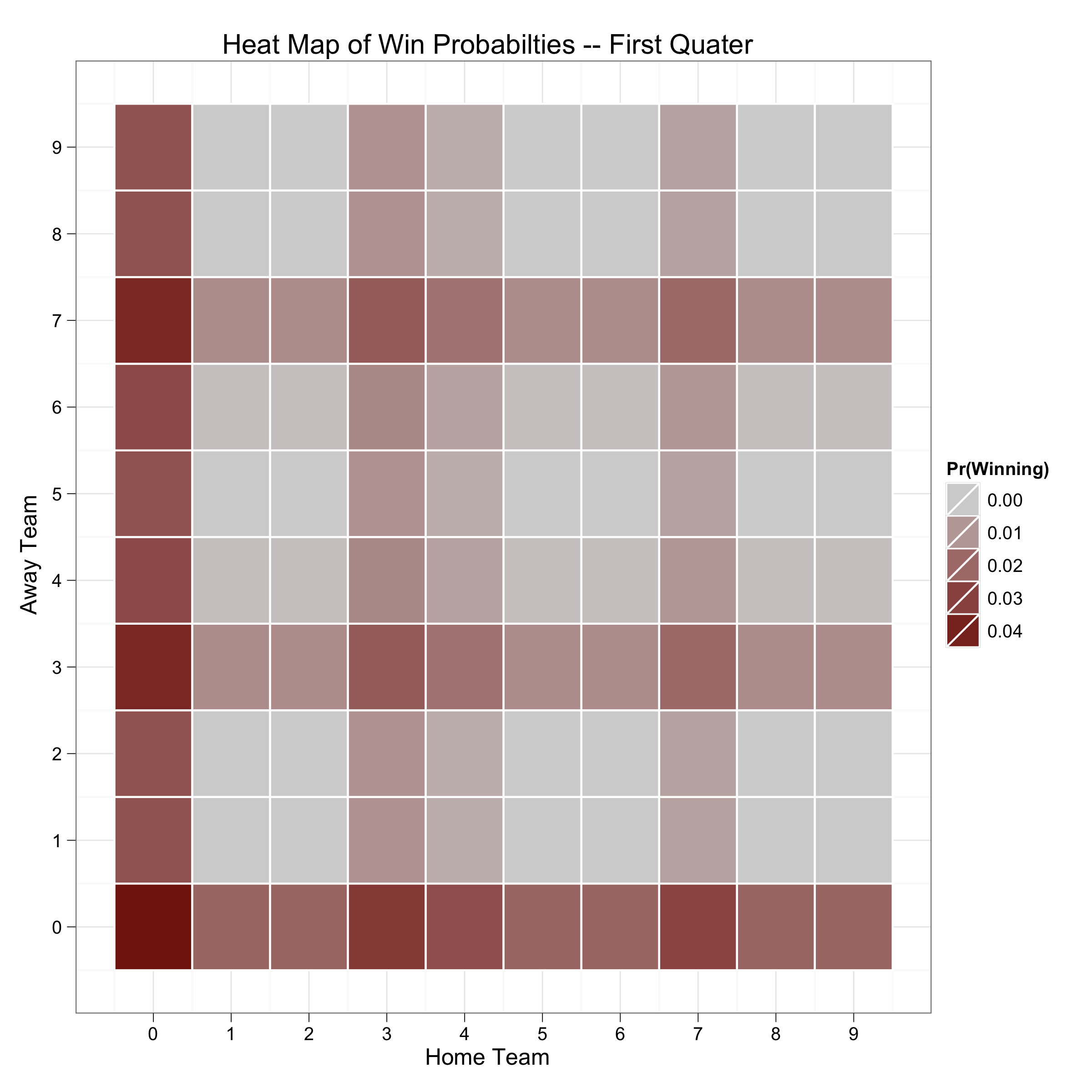 Heat Map of Win Probabilties -- First Quater