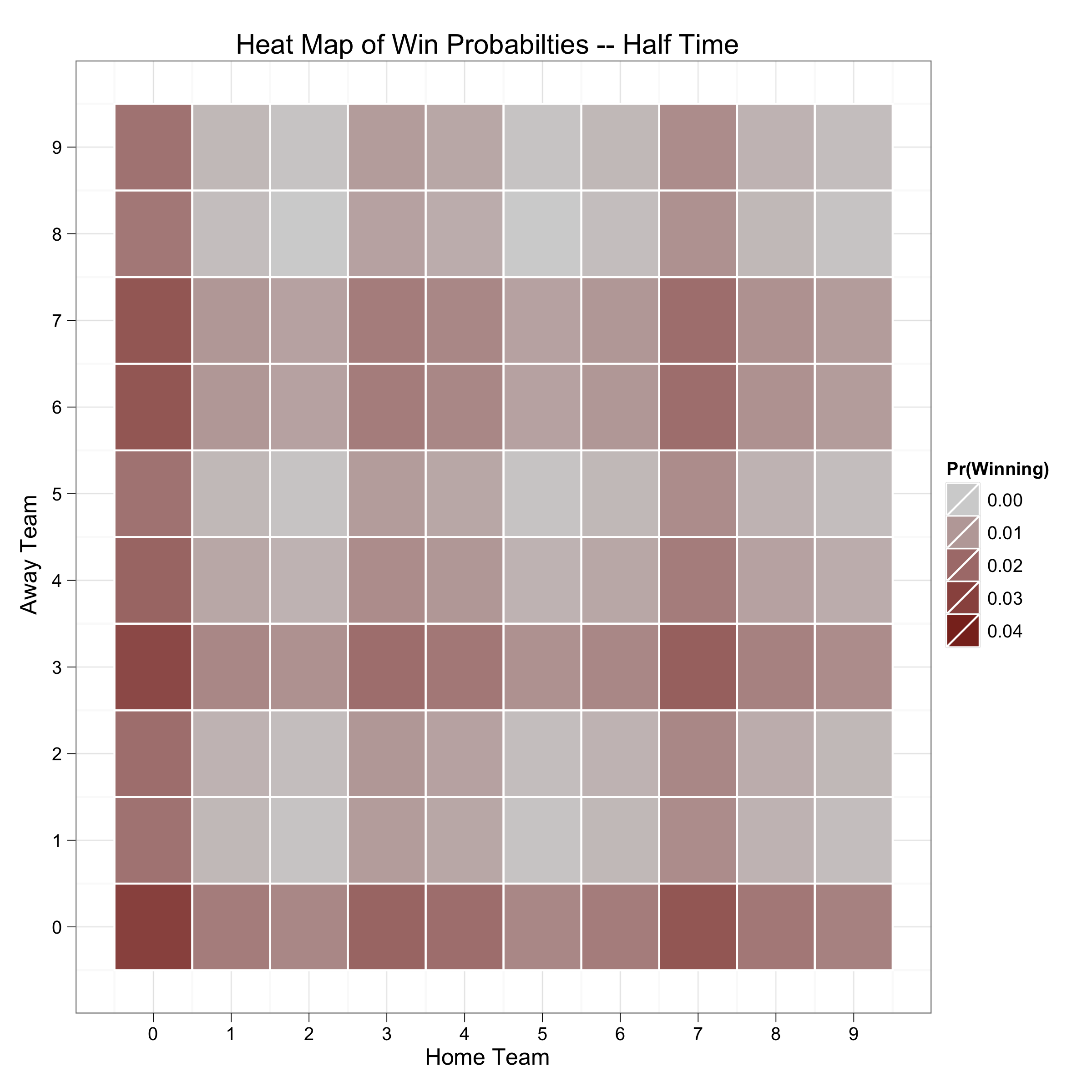 Heat Map of Win Probabilties -- Half Time